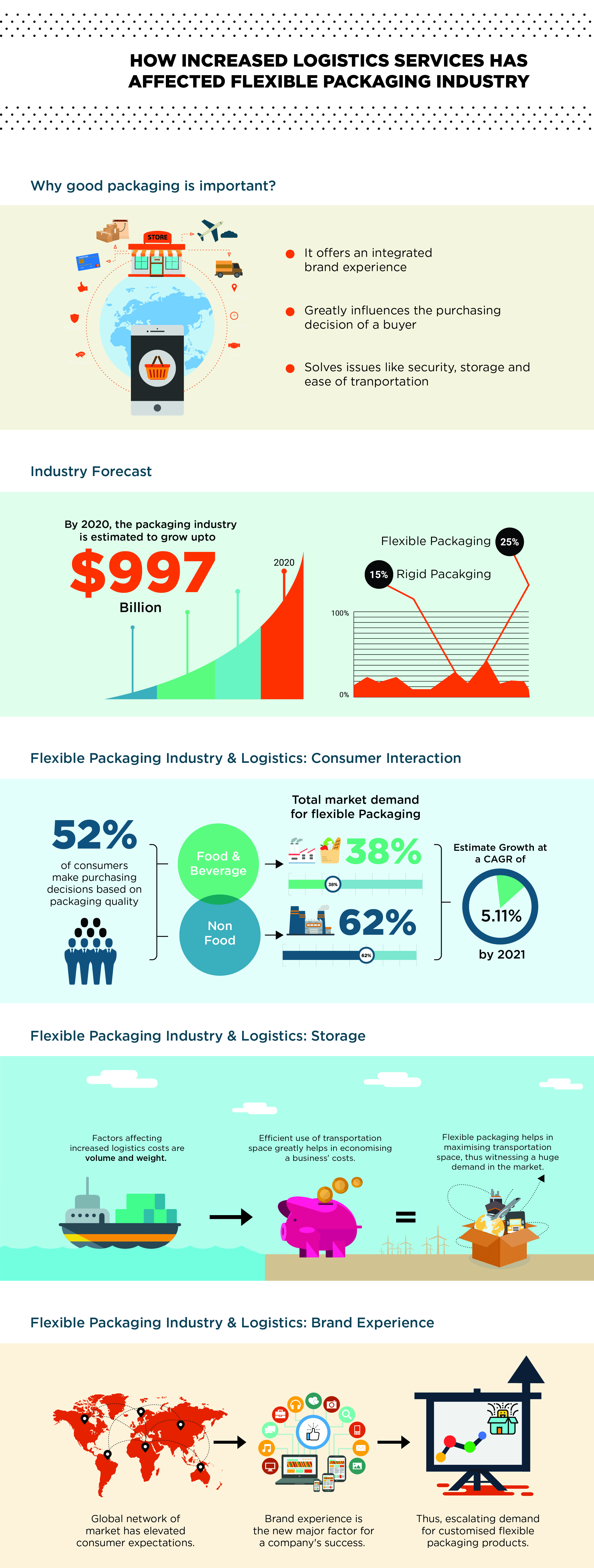 infographic on logistics services affecting flexible packaging industry